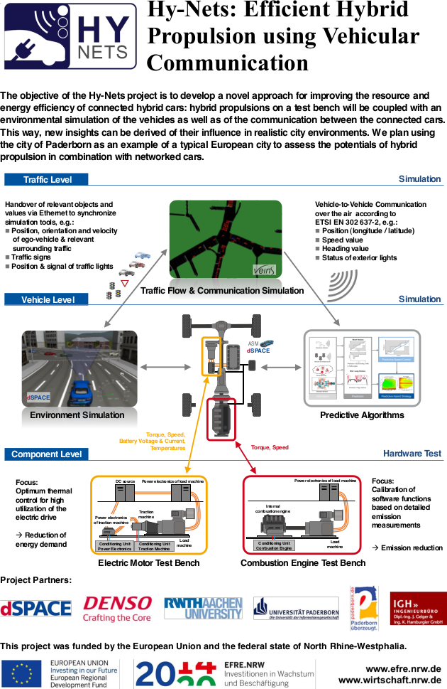 Overview of the simulation environment developed in the Hy-Nets project